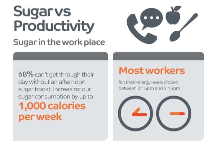 Sugar vs productivity