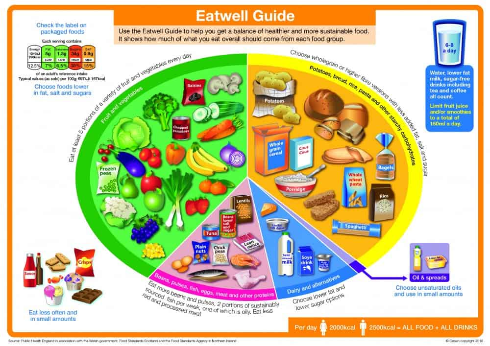 The New Eatwell Guide Dietitians Life